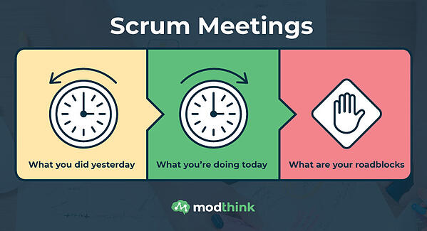 Scrum Meetings - What you did yesterday, What you're doing today, and What are your roadblocks