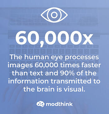 The human eye processes images 60,000 times faster than text and 90% of the information transmitted to the brain is visual.