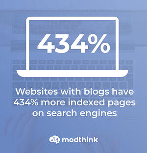Websites with blogs have 434% more indexed pages on search engines