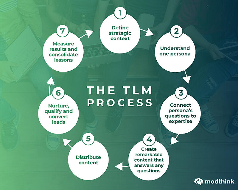 The TLM Process